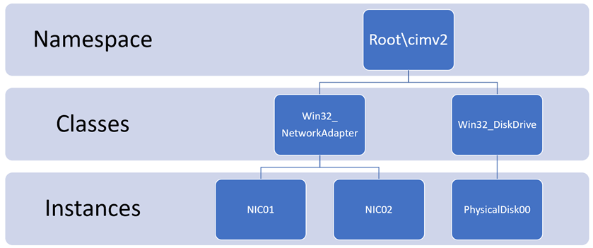 Introduction to WMI - Concurrency