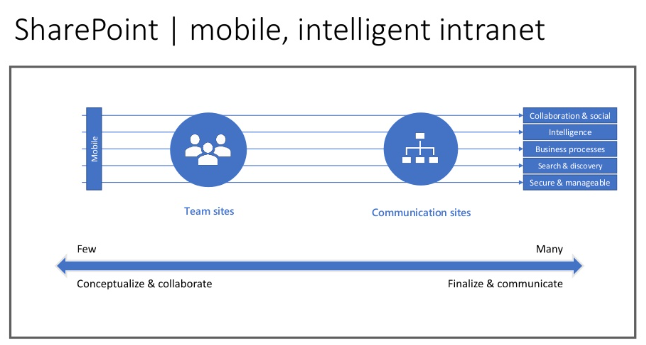 First look at Communication Sites in SharePoint Online - Concurrency
